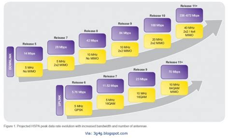 HSPA+ vs LTE: The Future is now