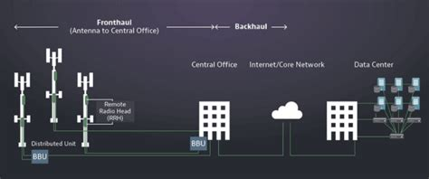 CPRI and eCPRI Interfaces for 4G - 4G LTE Networks