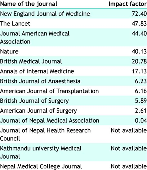 List of medical journals and their IF in the year 2017